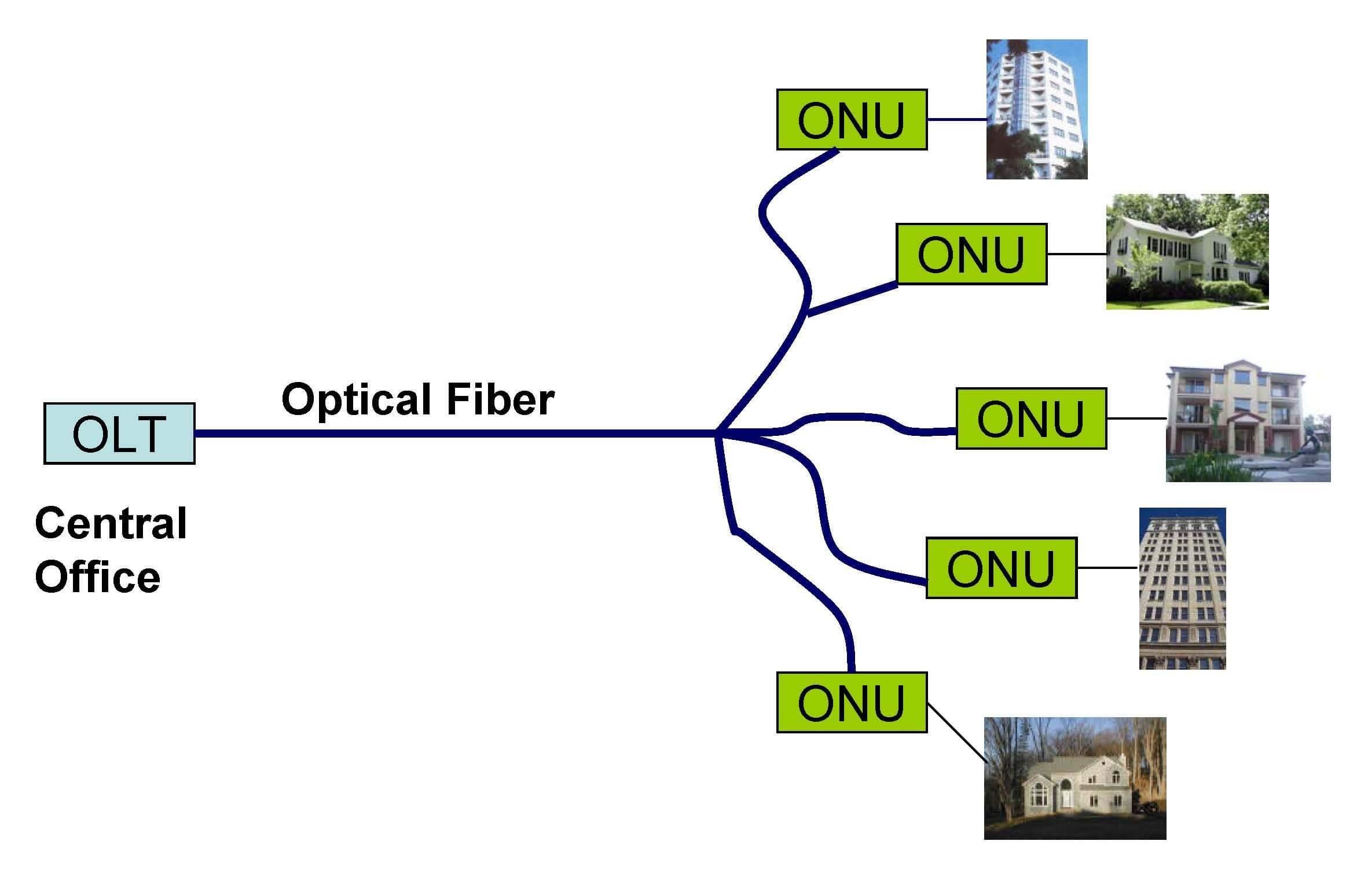 Công nghệ Gpon của FPT
