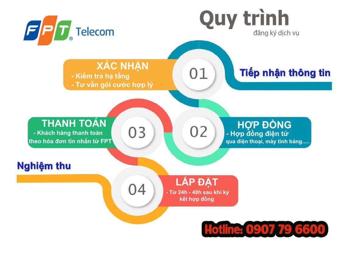 Quy trình làm hợp đồng lắp đặt Wifi FPT