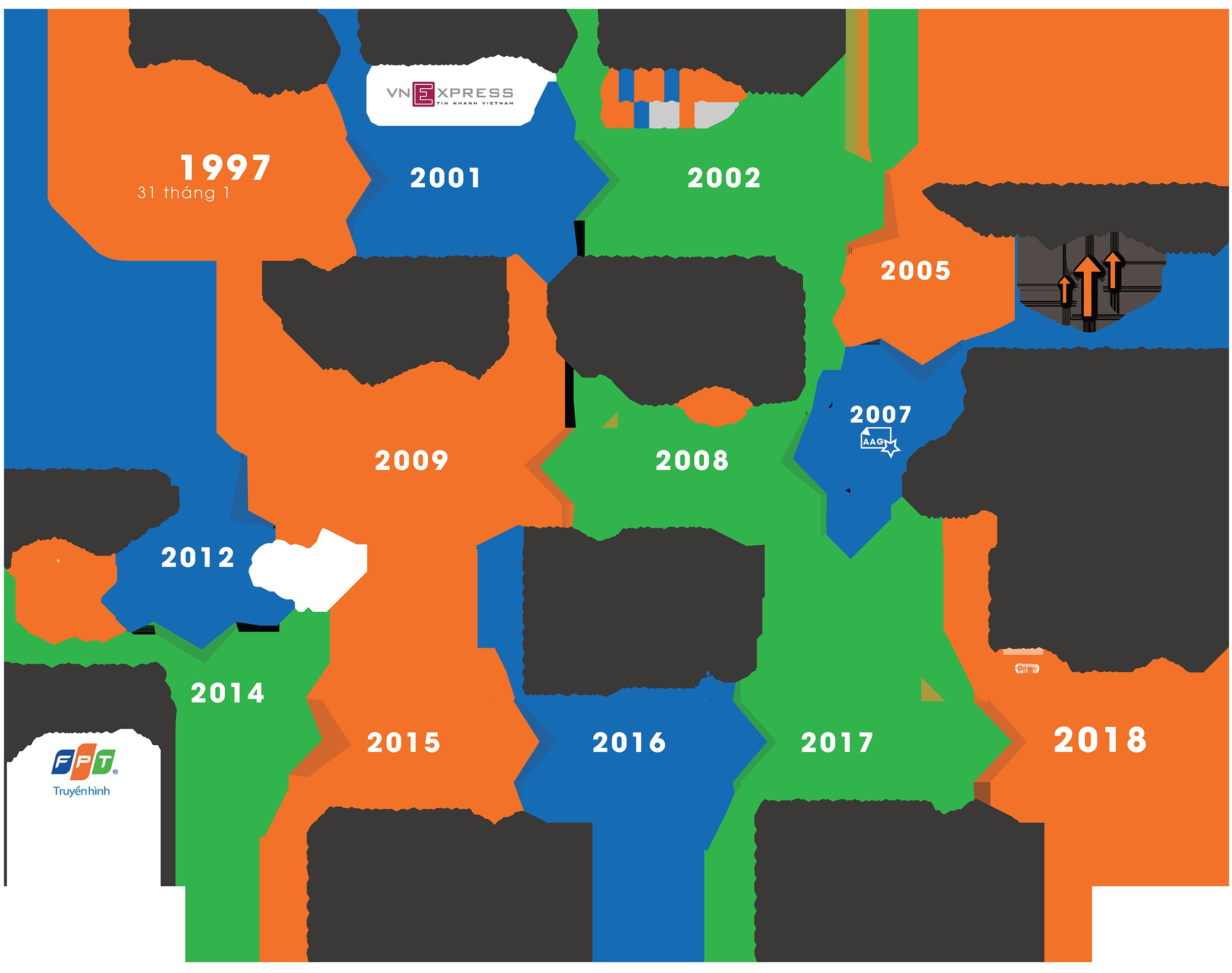 Lịch sử hình thành và phát triển FPT Telecom